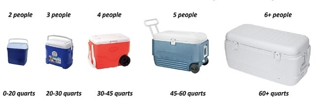 Coolers by size, Cooler size, different size of cooler