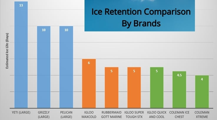 Ice Retention Graph, coolers by ice retention, coolers by ice capacity, reviews on cooler ice capacity