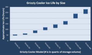Grizzly coolers ice retention life