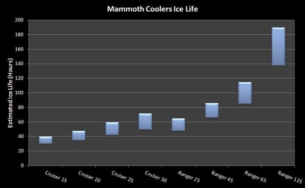 mammoth-cooler-ice-life